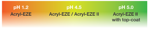 Acryl EZE PH Levels