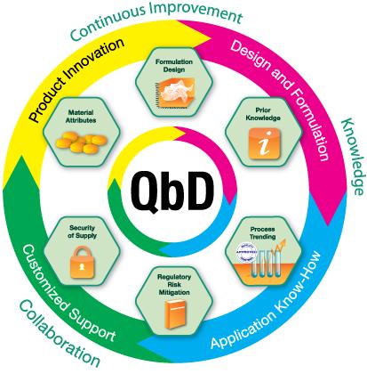 QbD wheel