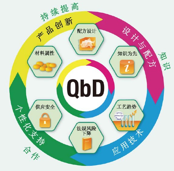 QbD wheel CN