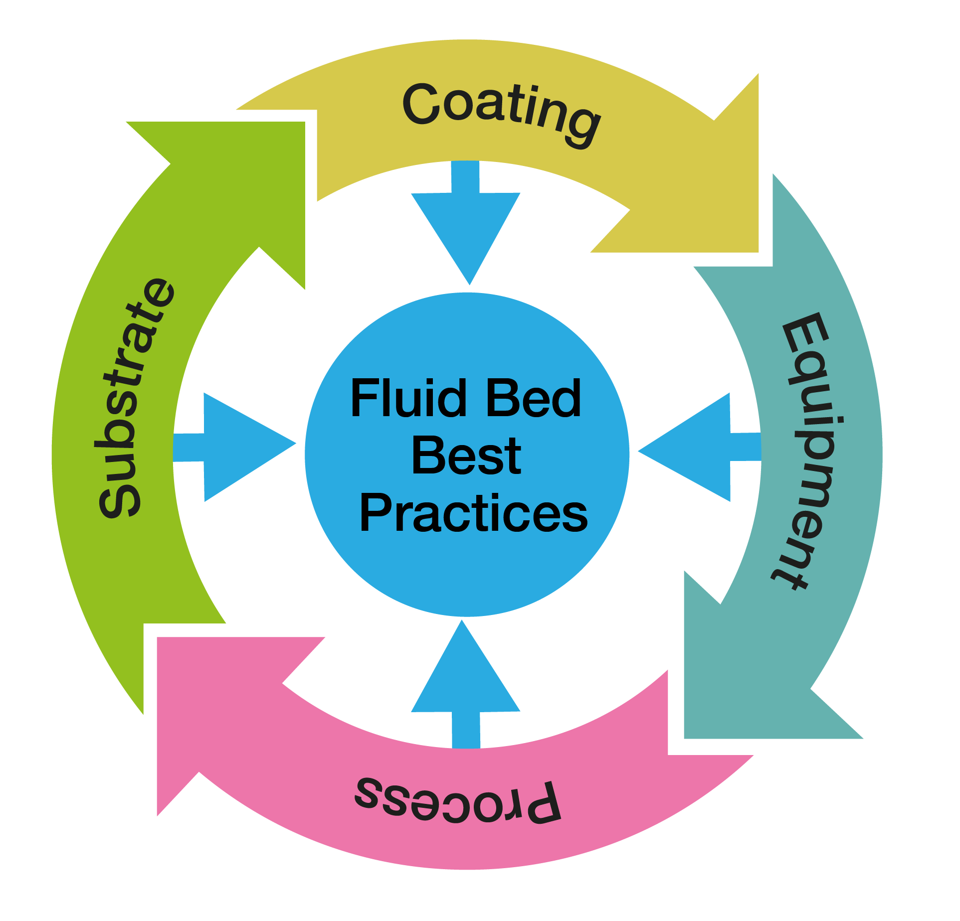 Fluid Bed Process image CWC