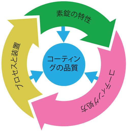coating quality jp