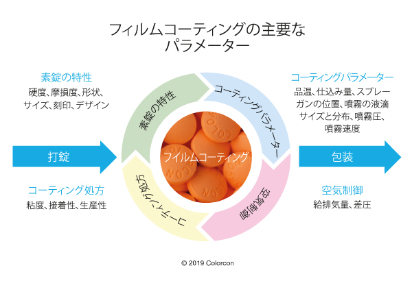 cwc key process jp