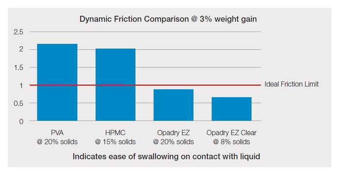 A graph showing difference between friction with Opadry EZ the closest to the ideal friction limit by far.