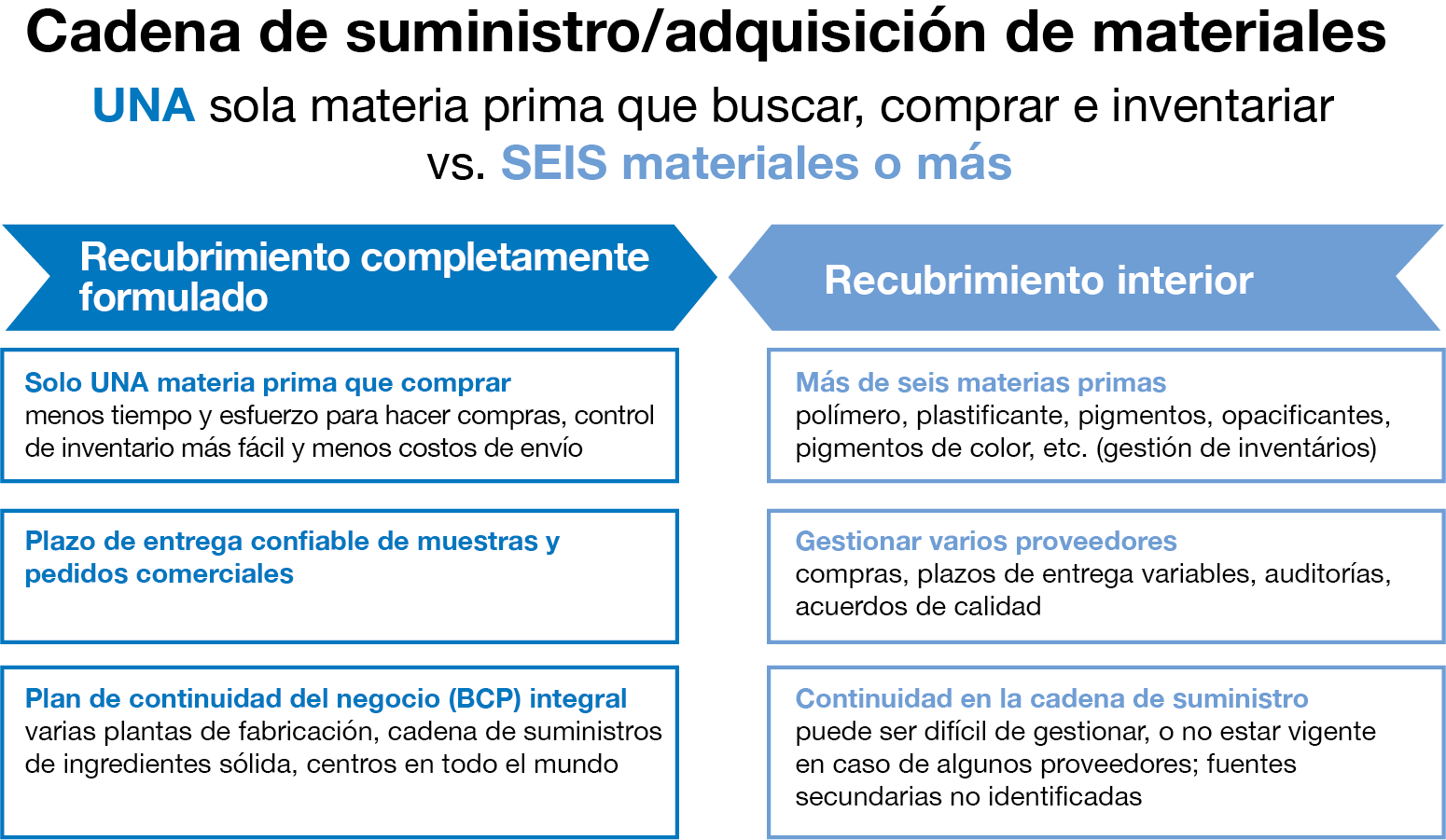 supply chain procurement es
