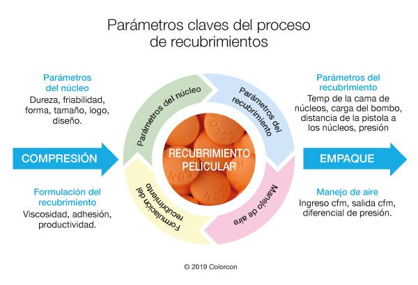 cwc key process es